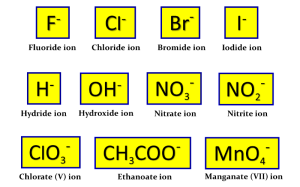anions -1 charge